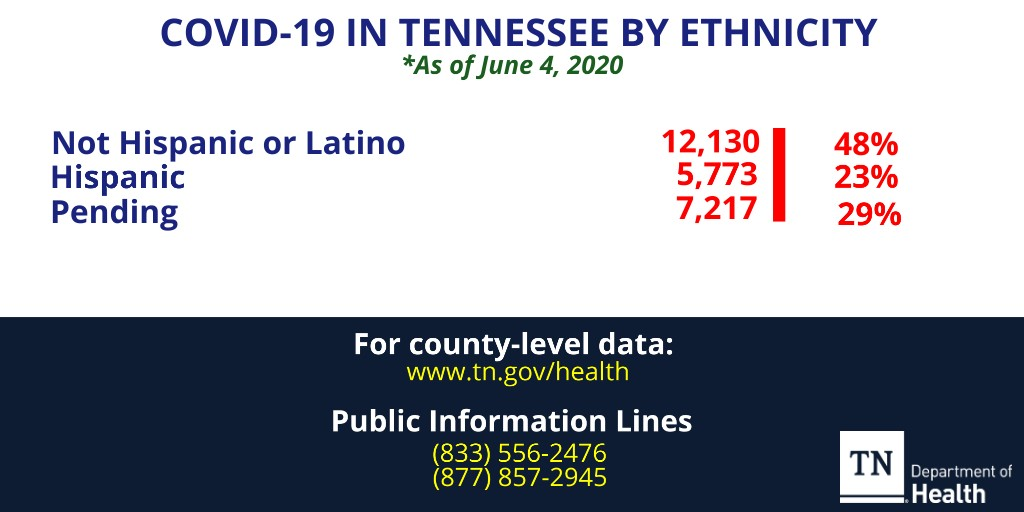June 4 Ethnicity