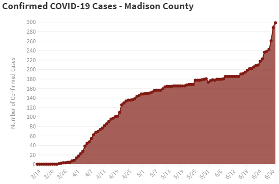 July 2 Confirmed Madison Co Chart