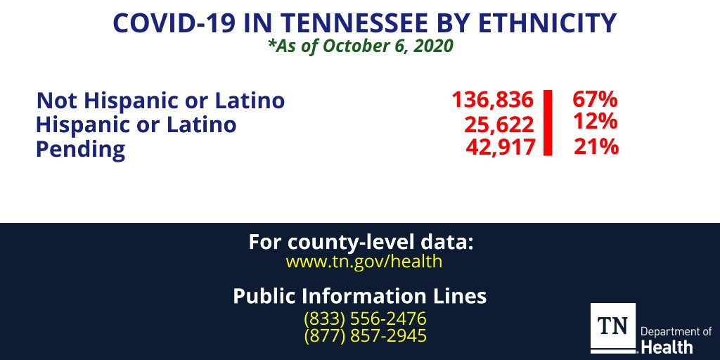 Oct. 6 Ethnicity