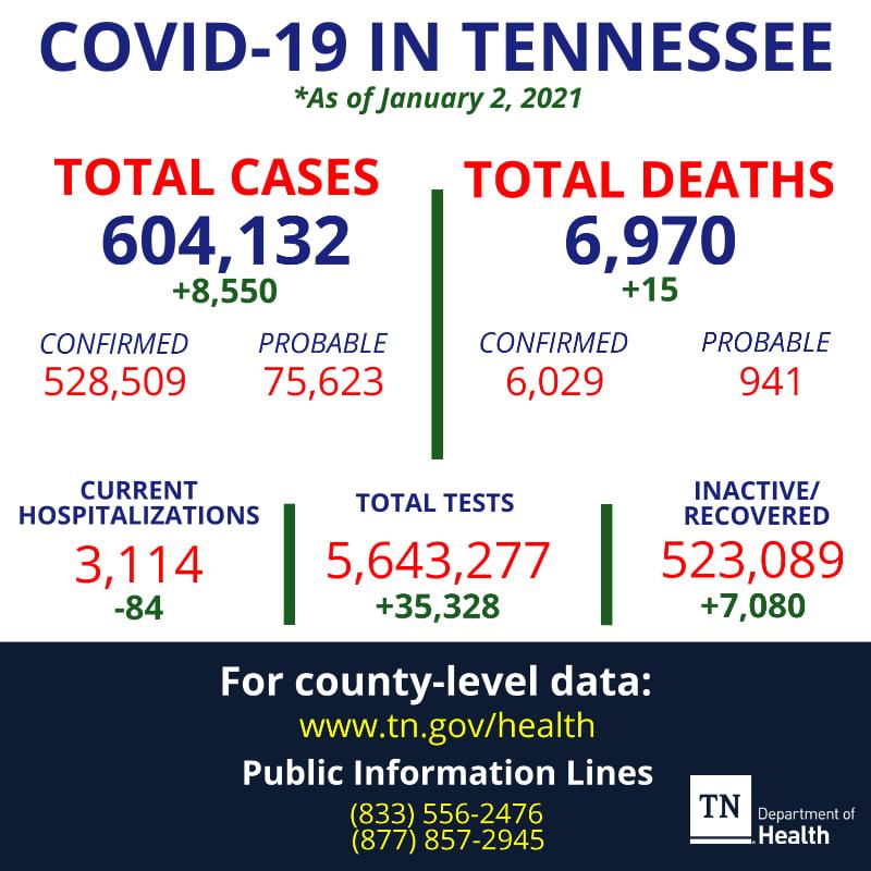 Covid Totals