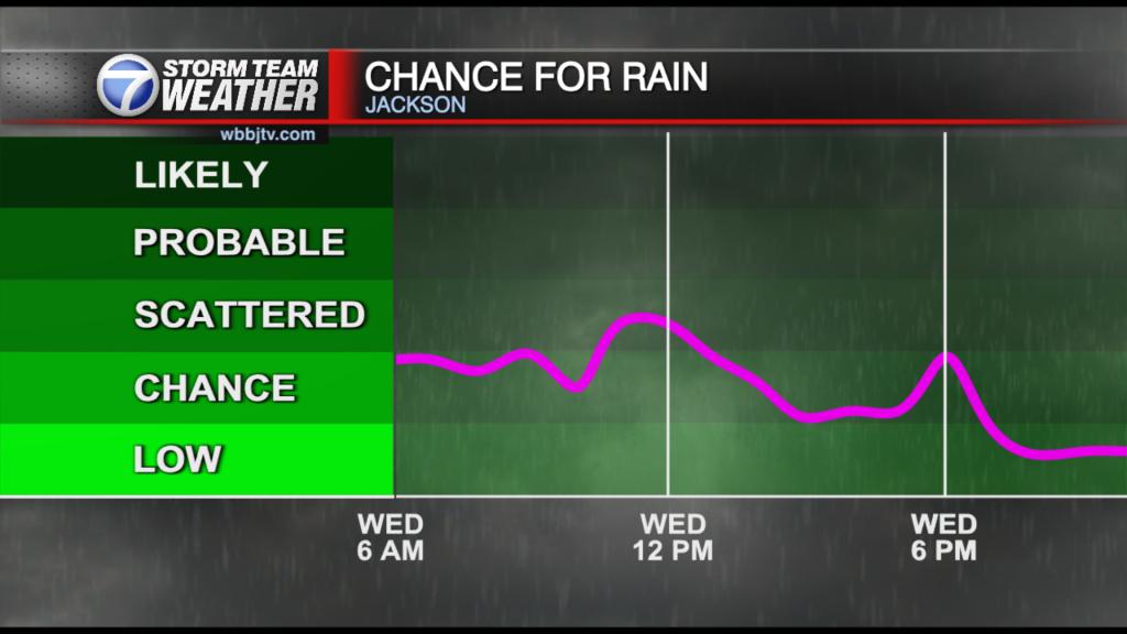 48 Hr Chance For Rain Graph Bd